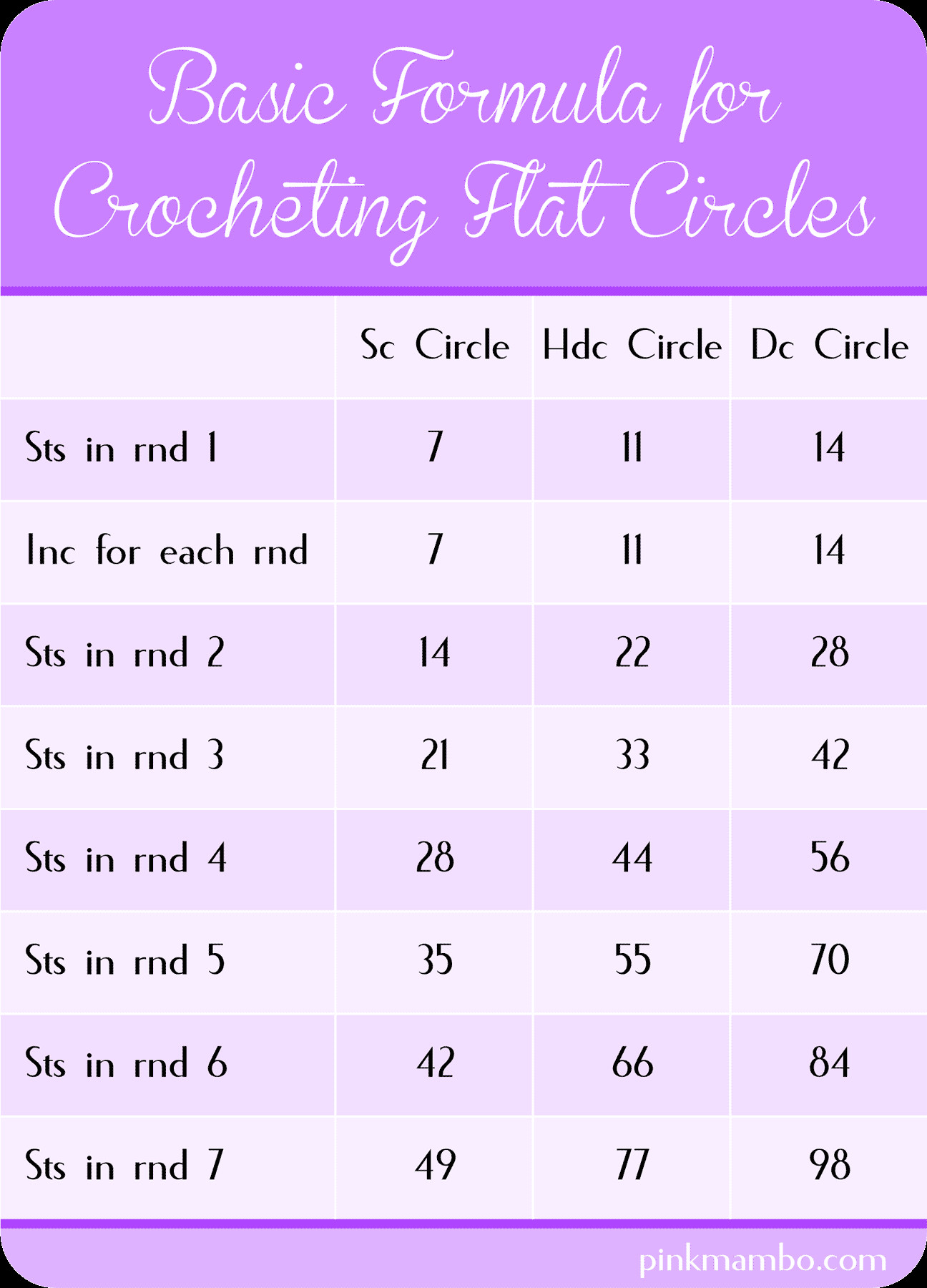 Awesome How to Crochet Circles Part 1 Pink Mambo Double Crochet Circle Pattern Of Charming 50 Pics Double Crochet Circle Pattern