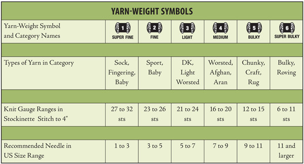 Beautiful Yarn Weights Parison Chart Yarn Thickness Of Innovative 50 Pictures Yarn Thickness