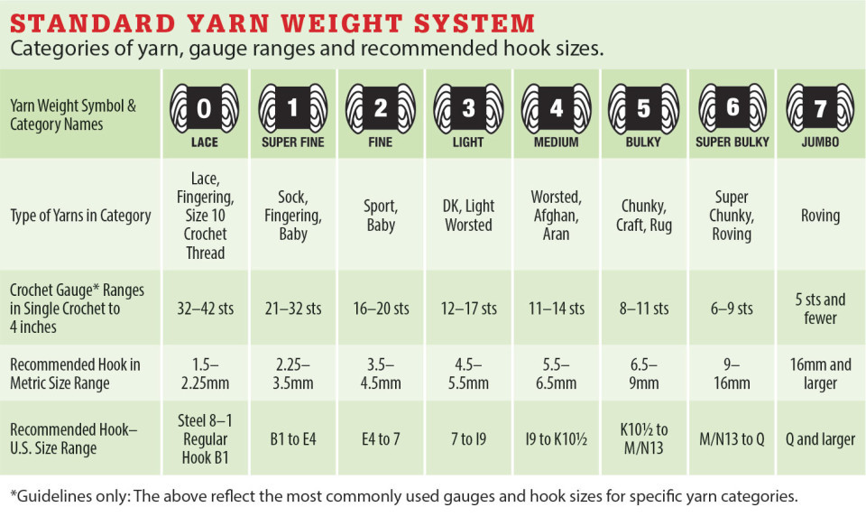 Best Of Pattern Basics Part 3 – Yarn Substitution Yarn Thickness Of Innovative 50 Pictures Yarn Thickness