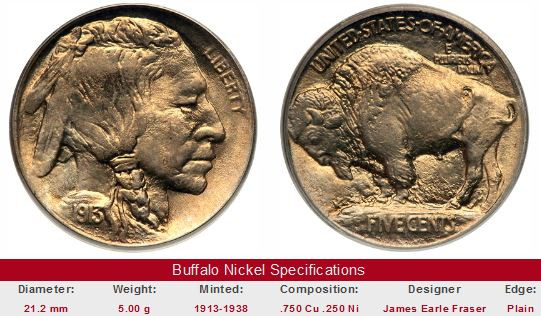Buffalo Nickel Worth Unique Study Buffalo Nickel Values and Trends since 1950 Of Lovely 49 Models Buffalo Nickel Worth