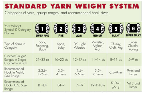 Crochet Hook Sizes and Yarn Beautiful the Standard Yarn Weight Chart System Of Delightful 46 Models Crochet Hook Sizes and Yarn