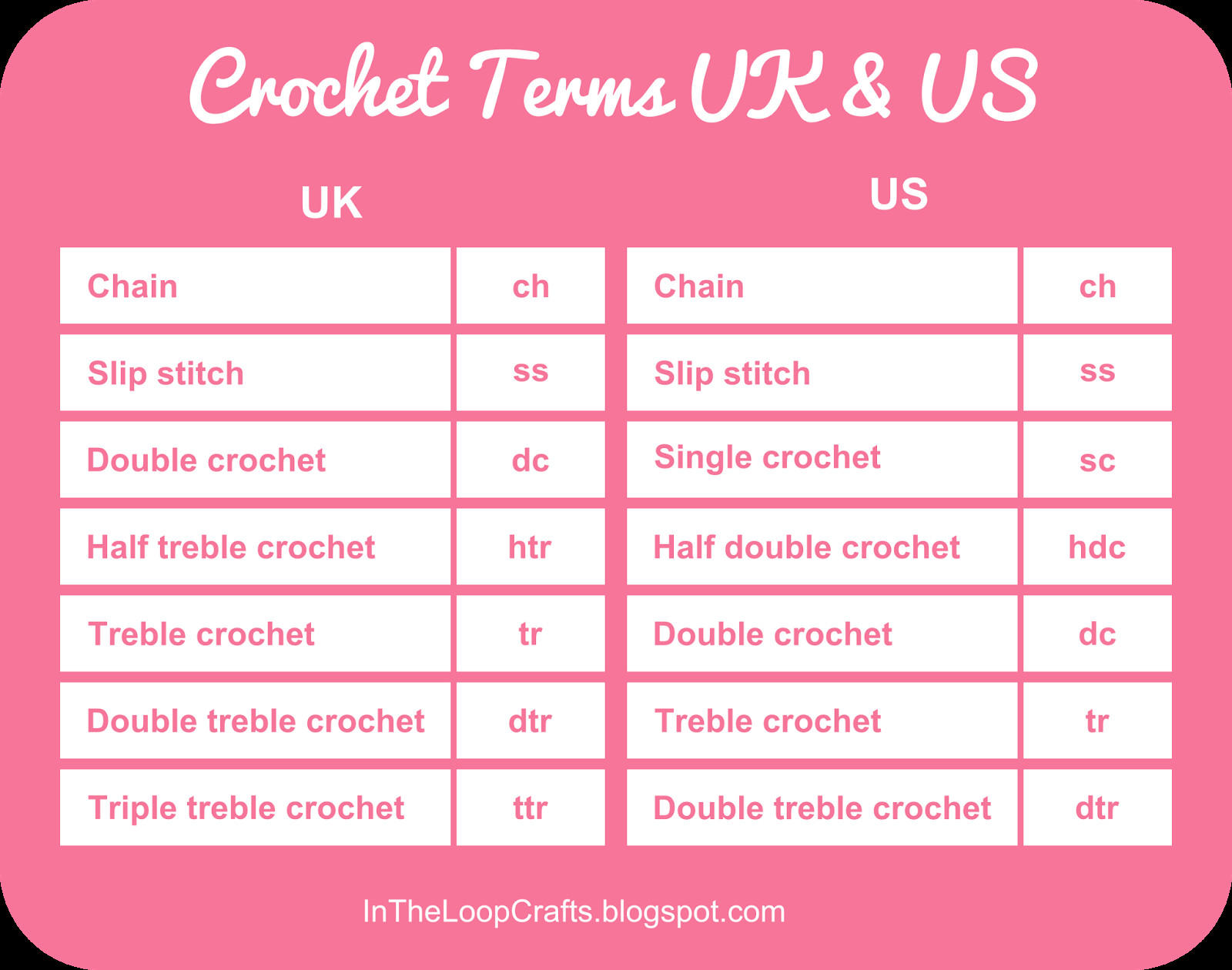 Crochet Terms Elegant Crochet Conversion Chart Uk & Us Terms Of Great 42 Photos Crochet Terms