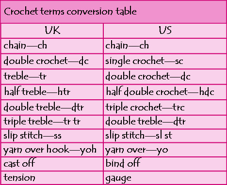 Crochet Terms Inspirational Conversion Chart Archives the Crochet Chain Blog Of Great 42 Photos Crochet Terms
