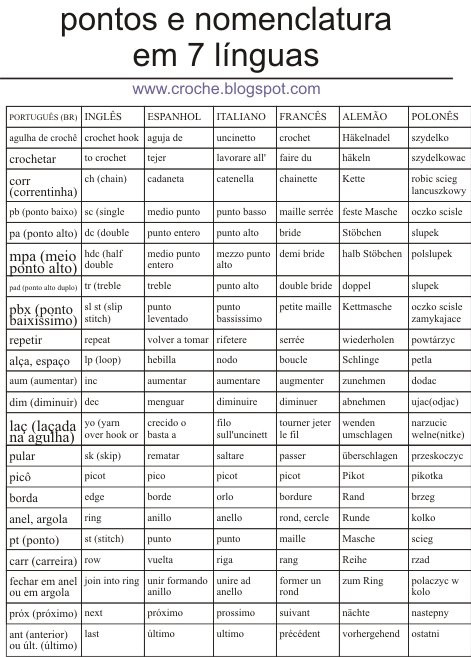 Crochet Terms Unique Non U S Crochet Terms and Symbols On Pinterest Of Great 42 Photos Crochet Terms