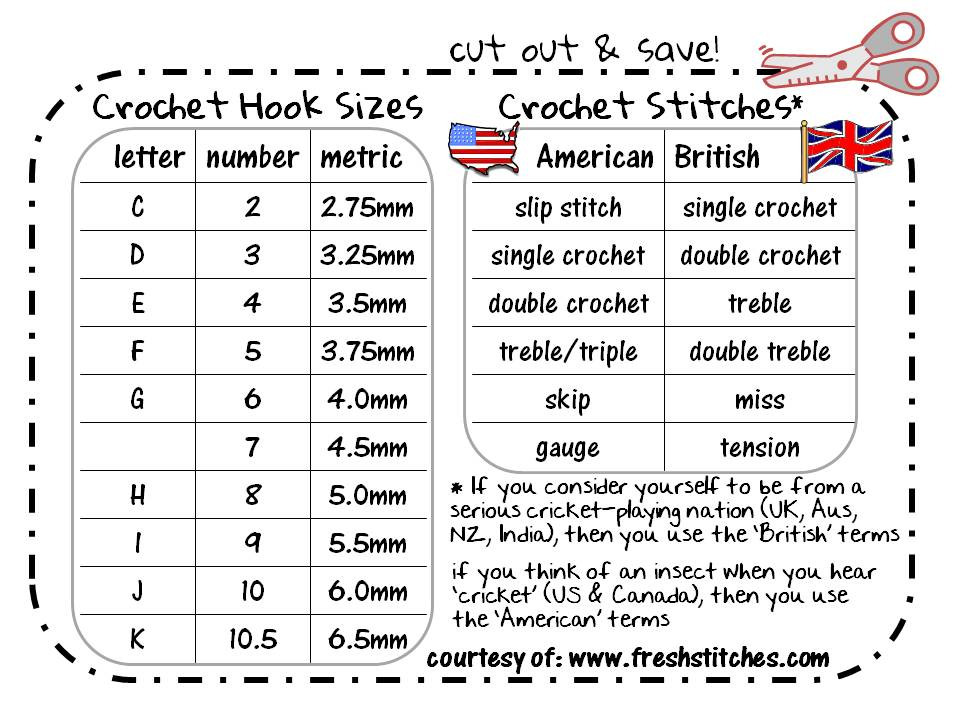 Elegant American British Conversion Chart Cut Out & Save Crochet Thread Sizes Chart Of Innovative 43 Photos Crochet Thread Sizes Chart