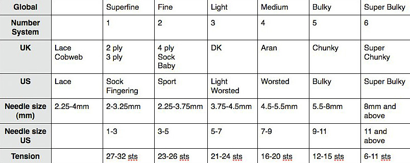 Elegant Yarn Weight Chart Yarn Thickness Of Innovative 50 Pictures Yarn Thickness
