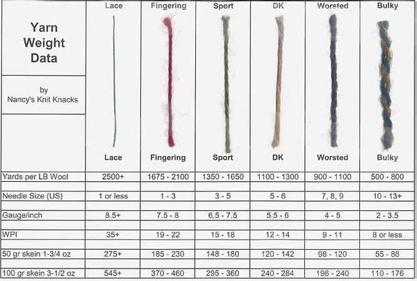 Elegant Yarn Weight Parison Help Please Yarn Thickness Of Innovative 50 Pictures Yarn Thickness