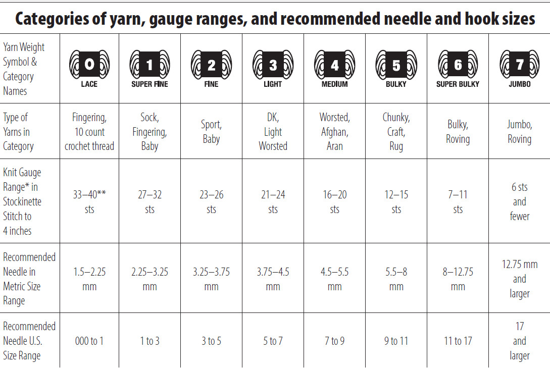 Fresh Crafty Escapism How to Substitute Yarn Crochet Thread Sizes Chart Of Innovative 43 Photos Crochet Thread Sizes Chart