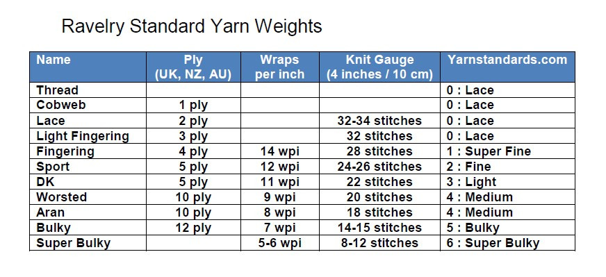 Fresh What are some Mon Knitting Yarn Equivalents Yarn Thickness Of Innovative 50 Pictures Yarn Thickness