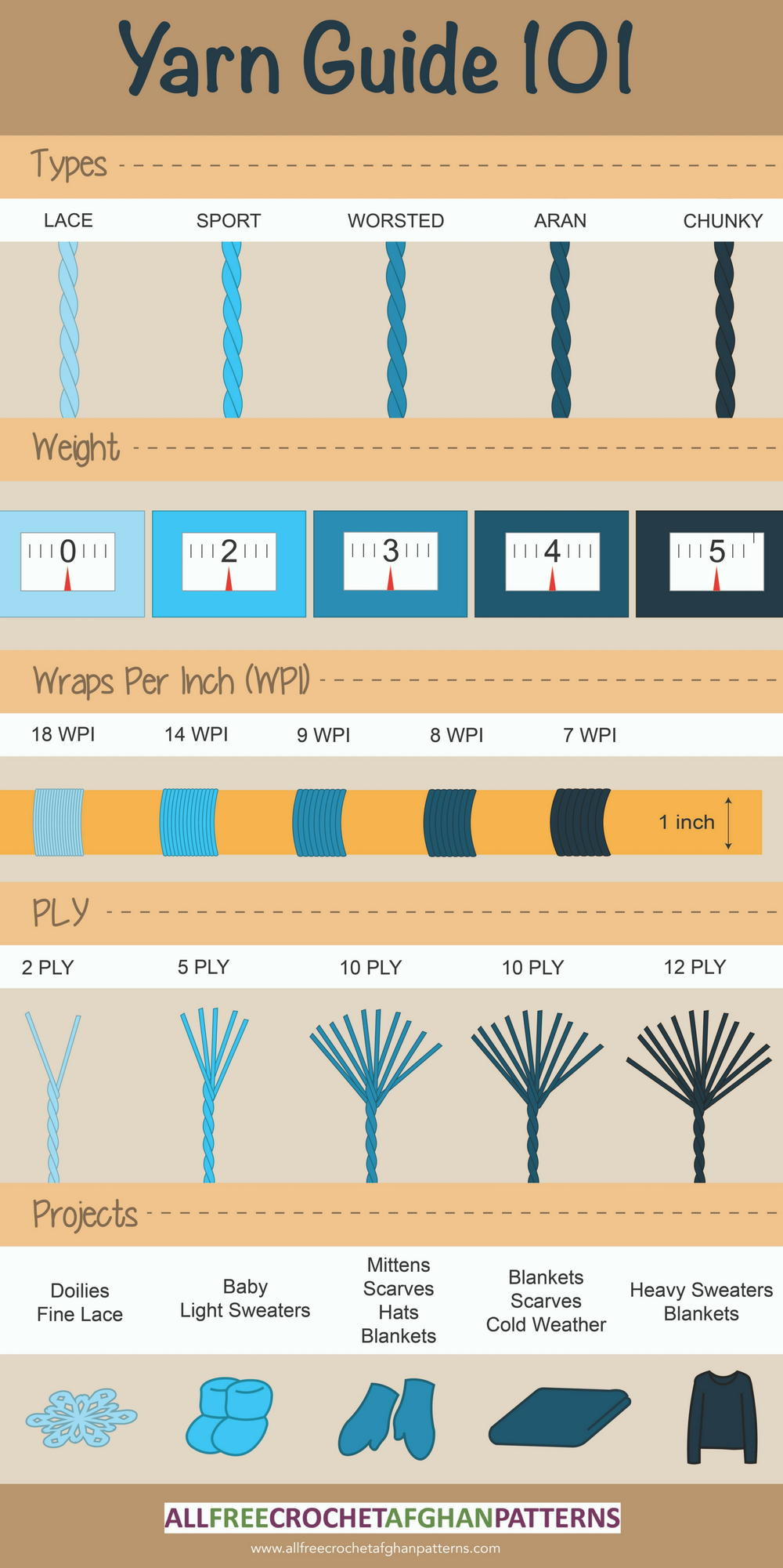 Fresh Yarn Weight 101 Infographic Yarn Thickness Of Innovative 50 Pictures Yarn Thickness