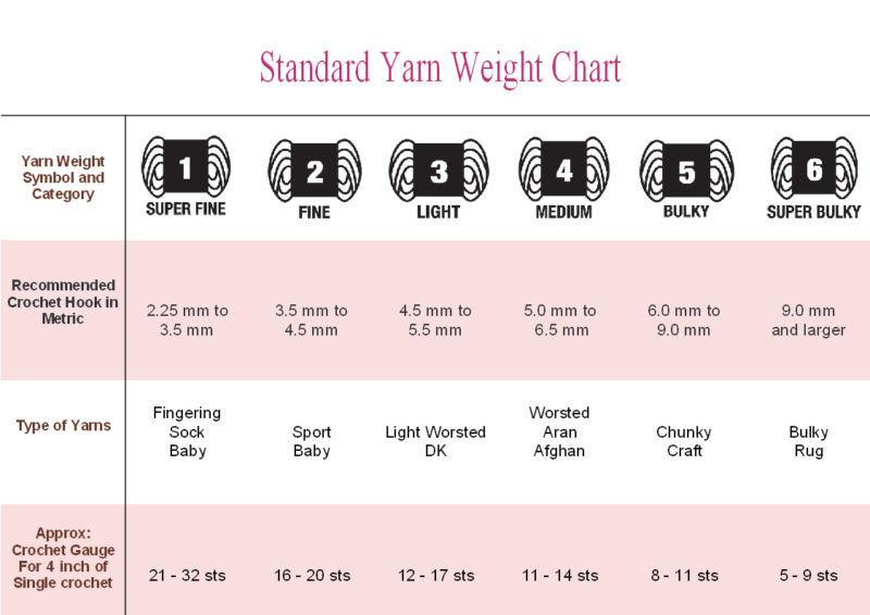 Fresh Yarn Wool Weight Chart and Description Yarn Thickness Of Innovative 50 Pictures Yarn Thickness