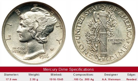 Mercury Head Dime Beautiful Study Mercury Head Dime Prices and Trends since 1950 Of Wonderful 34 Pics Mercury Head Dime