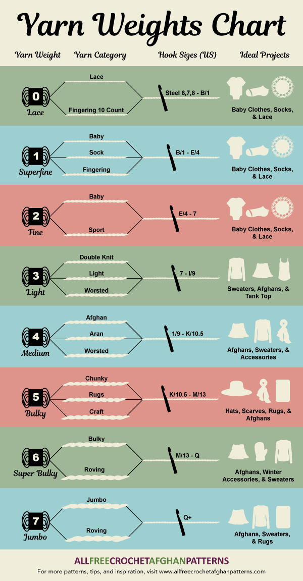 New Yarn Weights Chart [infographic Yarn Thickness Of Innovative 50 Pictures Yarn Thickness