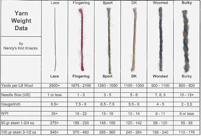 Size 6 Yarn Beautiful Sheep Weight Chart Wr Yarn Size Chart Of Fresh 46 Pics Size 6 Yarn