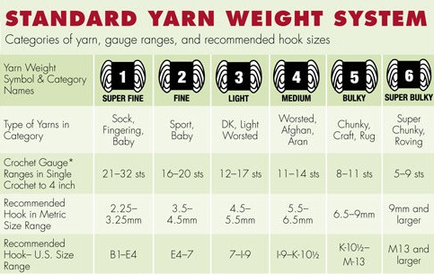 Yarn Weight 3 Awesome Guide to Yarn Weight Of Fresh 45 Photos Yarn Weight 3